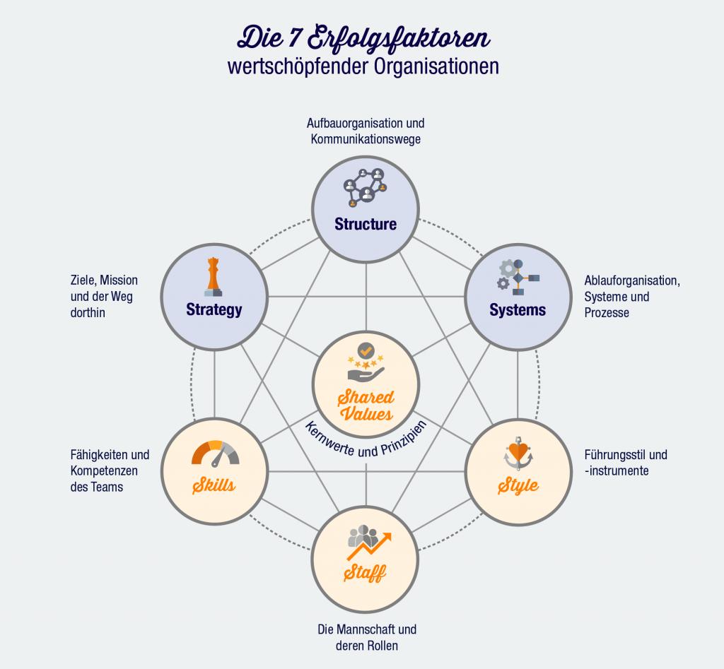 7Erfolgsfaktoren wertschöpfender Organisationen