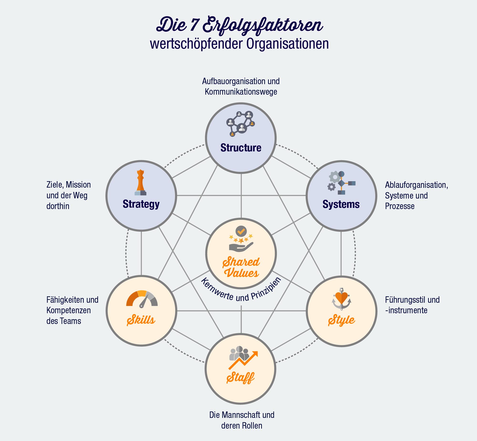 Die 7 Erfolgsfaktoren wertschöpfender Organisationen